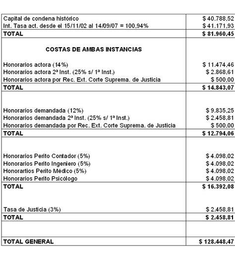 tabla de indemnizaciones laborales 2016 como se calculan las indemnizaciones estrategas