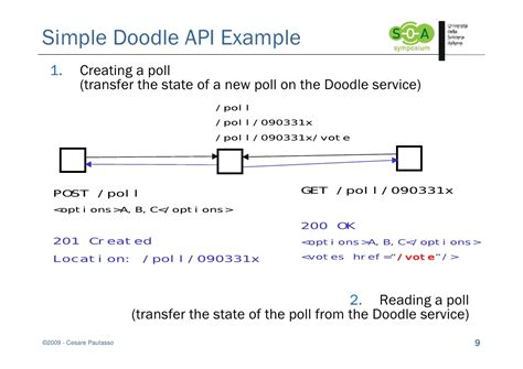 doodle poll api some rest design patterns and anti patterns soa