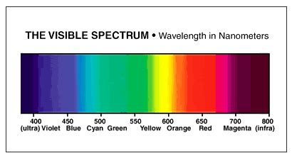 What Color Of Visible Light Has The Wavelength by Help Me See The Light On Light Matters Lighting