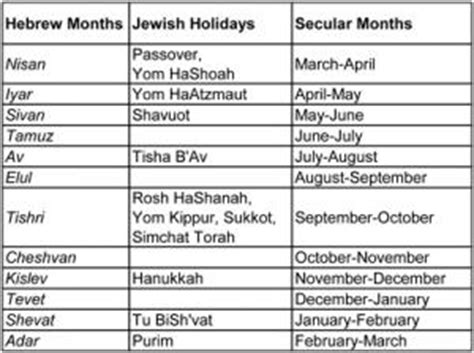 jewish months of the year