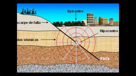 imagenes animadas sobre sismos m 225 s informaci 243 n sobre los sismos causas y caracter 237 sticas
