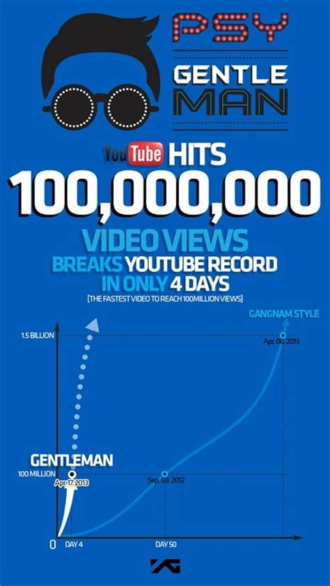psy hits his next view count milestones for daddy and psy s quot gentleman quot records 100 million views in four days