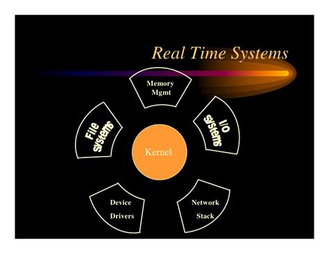 real time real time operating system concepts