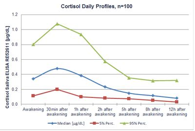 Mission Saliva Test Isi 20 cortisol saliva elisa