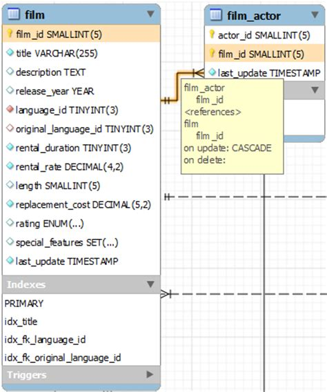 using only entity relationship diagram to query mysql entity relationship diagram to highlight foreign primary