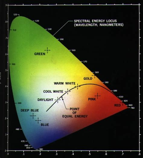 xyz color space manual controls xamarin