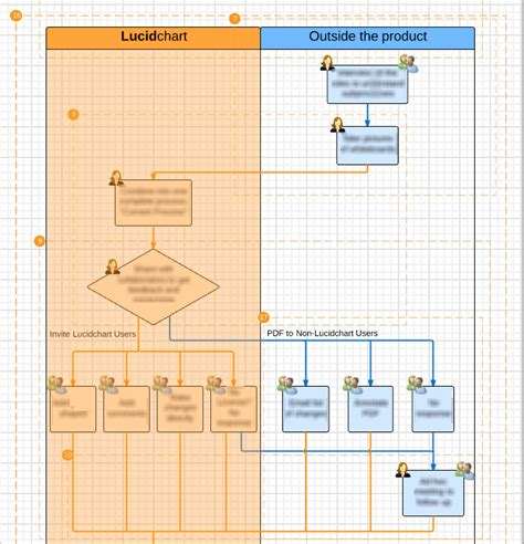 Inside A Successful Product Managers Toolbox Lucidchart Blog How To Use Lucidchart To Create Lucidchart Roadmap Template