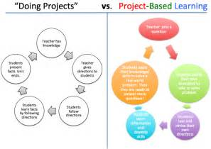Project Based Learning Template doing projects vs project based learning learning to