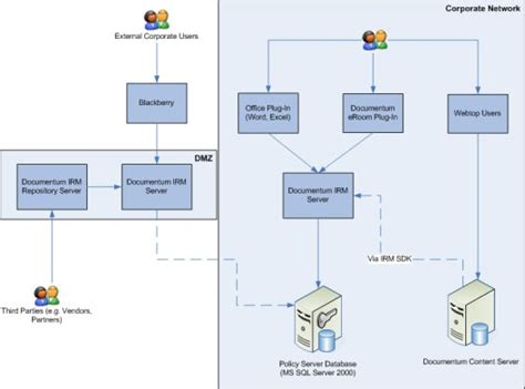 documentum architecture diagram introduction to documentum irm services blue fish