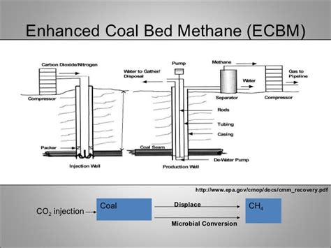 coal bed methane coal bed methane and underground coal gasification
