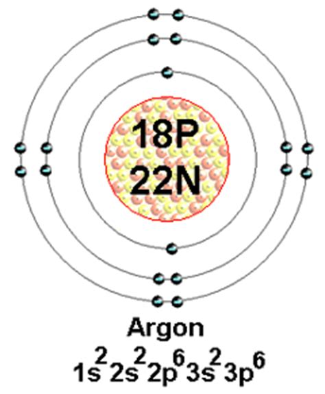 argon protons neutrons electrons atomic structure argon discoveries