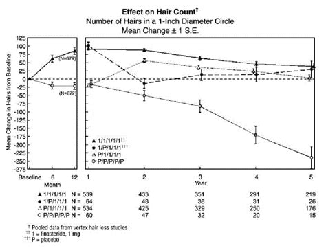 finasteride dosage uses side effects for hair loss propecia finasteride side effects interactions