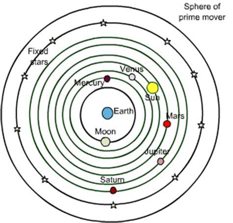 geocentric model simulator of solar system metal flows in my veins september 2010