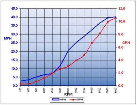 boat engine hours vs miles outboard motor fuel consumption chart impremedia net