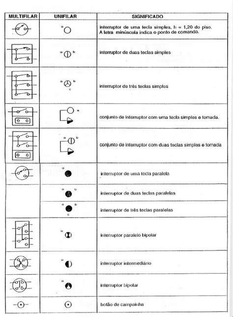 Simbologia Elétrica Predial - Eletricista Florianópolis