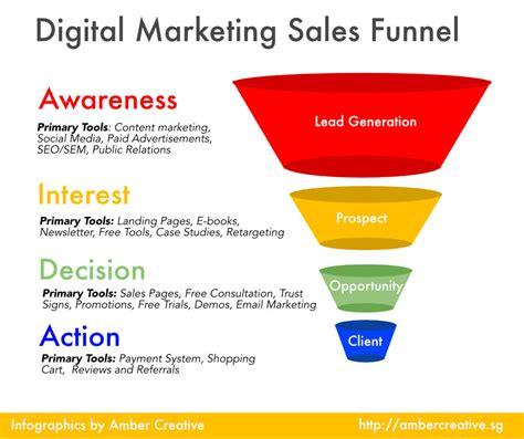 Digital Marketing: Social Media, Email, SEM, PPC, Content