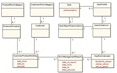 uml database diagram uml class diagram for a risk management portal print version