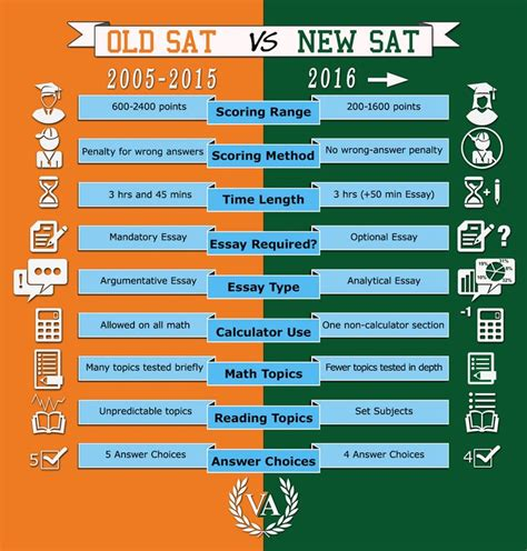 visualize your vocabulary turn any sat act word into a picture and remember it forever volume 3 books comparison of 2016 sat to sat new sat test changes