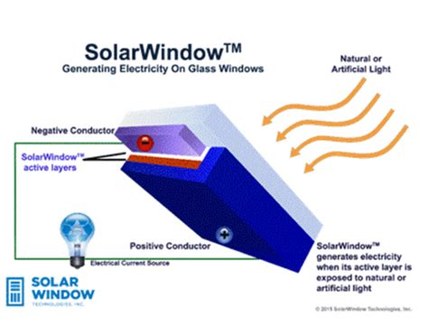 window technology revolutionary new solar windows could generate 50 times