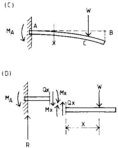 cutting layout definition farm structures ch4 structural design basic