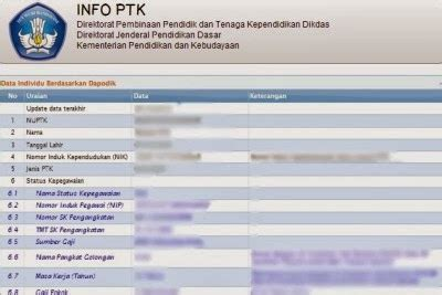 cek info ptk 2015 2016 upt tk sd kecamatan medan belawan cara cek lembar info