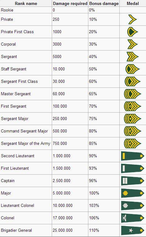 tabla de haberes del ejrcito mexicano tabla de haberes militares tabla de porcentajes militares