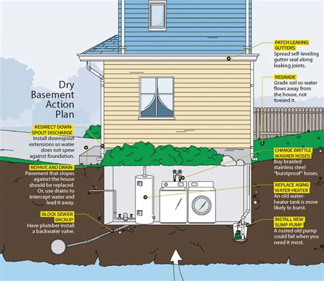 why do basements flood 8 smart tips for fixing flooded basements
