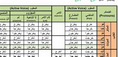 arabic verb pattern meanings arabic verbs 0073 kharaja to go out خرج active voice