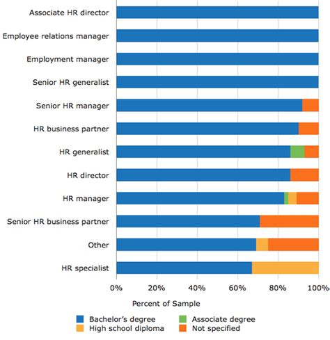 Entry Level Beaverton Oregon Mba Preferred by Study What Employers Are Looking For In Hr