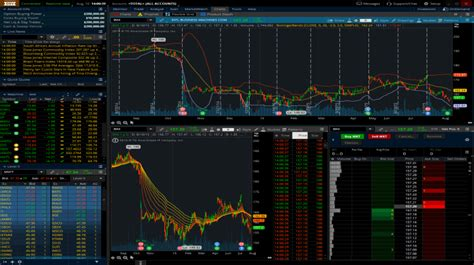 td ameritrade sink or swim td ameritrade s thinkorswim review the best trading platform