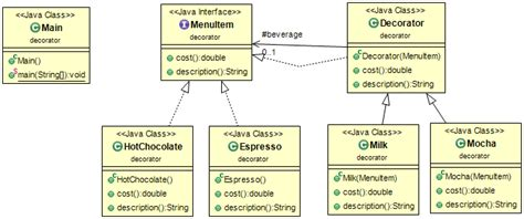 decorator pattern in java exle uml diagram repository pattern images how to guide and