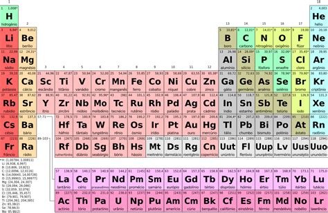 Periodic Table Br file periodic table simple pt br svg wikimedia commons