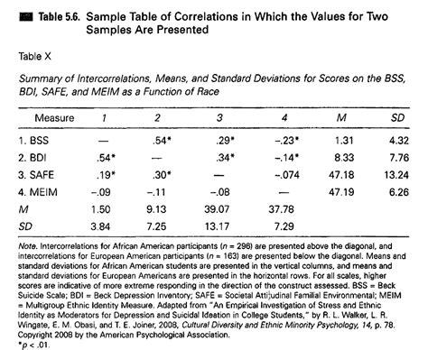 Correlation Table by Reporting A Correlation Matrix In Apa Style Cross Validated