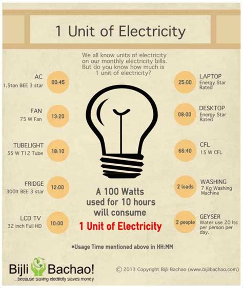what are watt kilowatt and a unit of electricity bijli