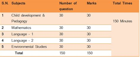 uptet pattern 2016 last minutes tips for uptet 2016 exams