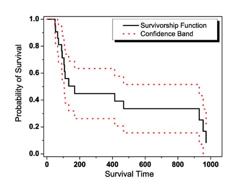 statistical modelling of survival data with random effects h likelihood approach statistics for biology and health books survival analysis