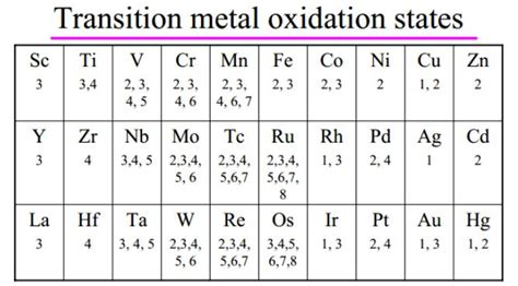 periodic table with oxidation numbers www pixshark