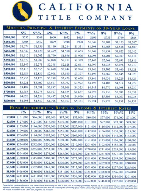How Much Is The Monthly Payment For A Lamborghini Monthly Mortgage Payment Chart