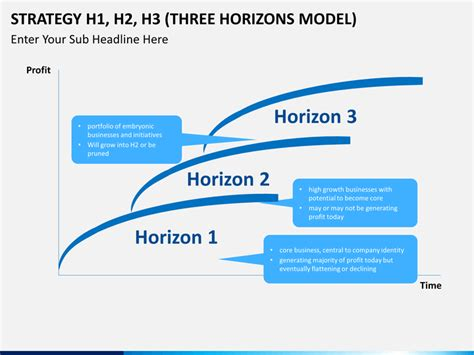 horizon powerpoint themes 3 horizons model powerpoint template sketchbubble