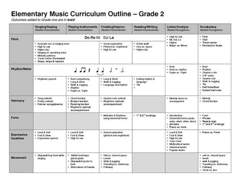 24 best images about curriculum charts on pinterest