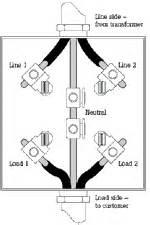 200 amp milbank meter socket wiring diagram 200 free engine image for user manual