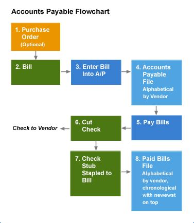 accounts payable procedures flowchart pin accounts payable flowchart on