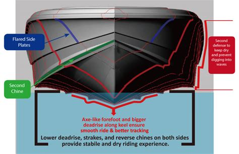 boat hull chine technology superior riding morningstar boats