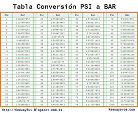 Bar Conversion Bar To Psi Pressure Conversion F F Info 2017
