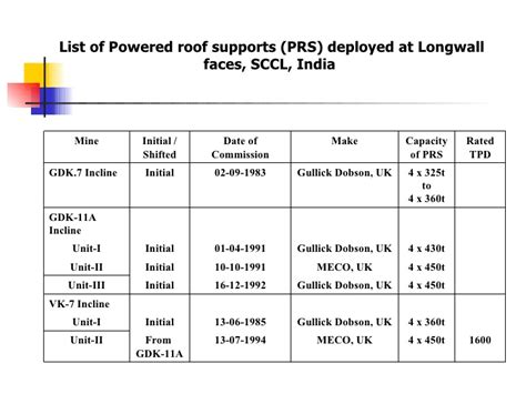 longwall roof supports ltd longwall technology in india sccl
