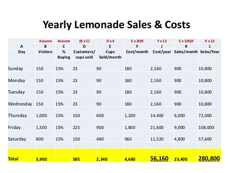 lemonade stand business plan template business plan for a lemonade stand lemonade stand