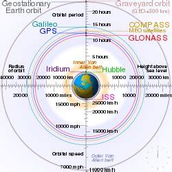 medium earth orbit wikipedia