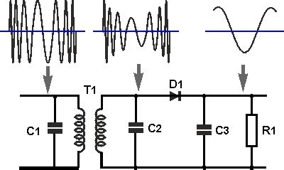 slope detector pin fm stereo demodulator of rf circuit using ic lm1800 on