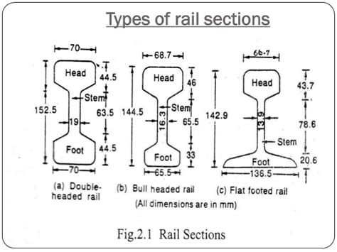 types of rail section railway engineering
