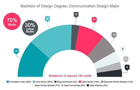 bachelor design visual communication communications design major degree program courses